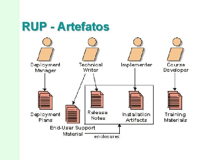 RUP - Artefatos
