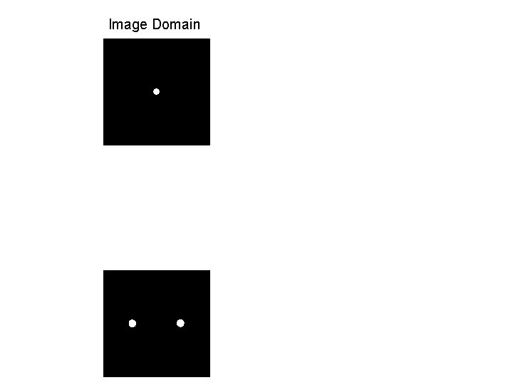 Image Domain Frequency Domain