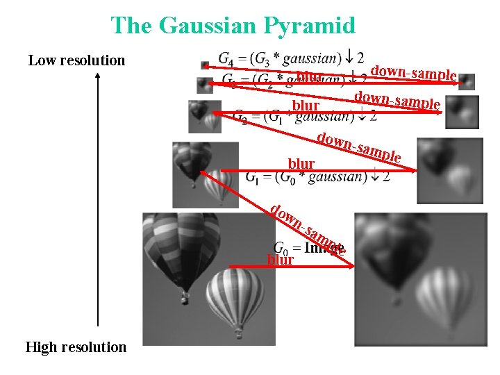 The Gaussian Pyramid Low resolution down-sample blur down-samp le blur down blur do wn