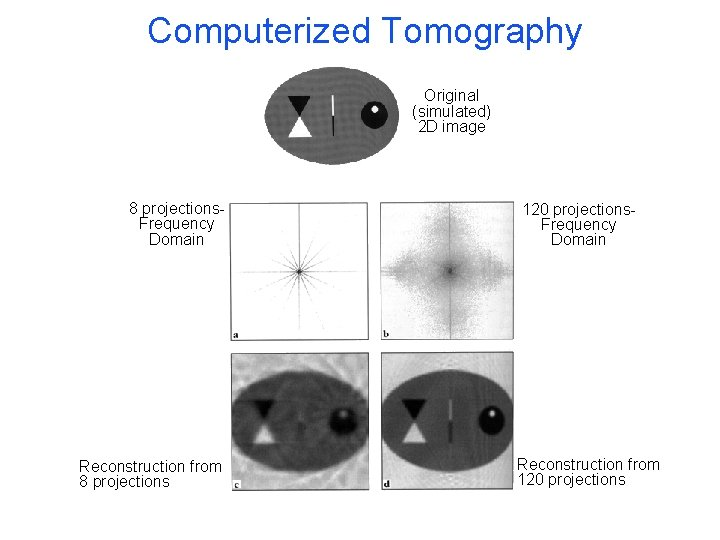 Computerized Tomography Original (simulated) 2 D image 8 projections. Frequency Domain Reconstruction from 8