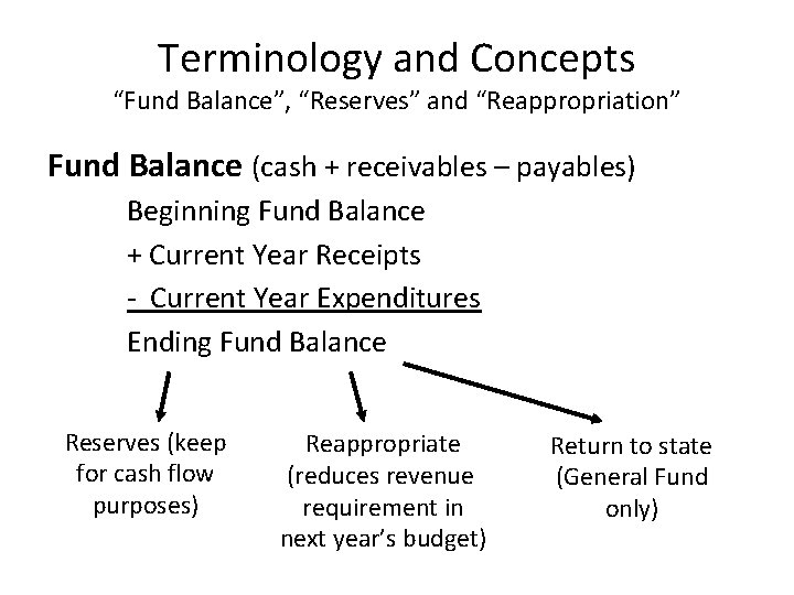 """Terminology and Concepts """"Fund Balance"""", """"Reserves"""" and """"Reappropriation"""" Fund Balance (cash + receivables –"""