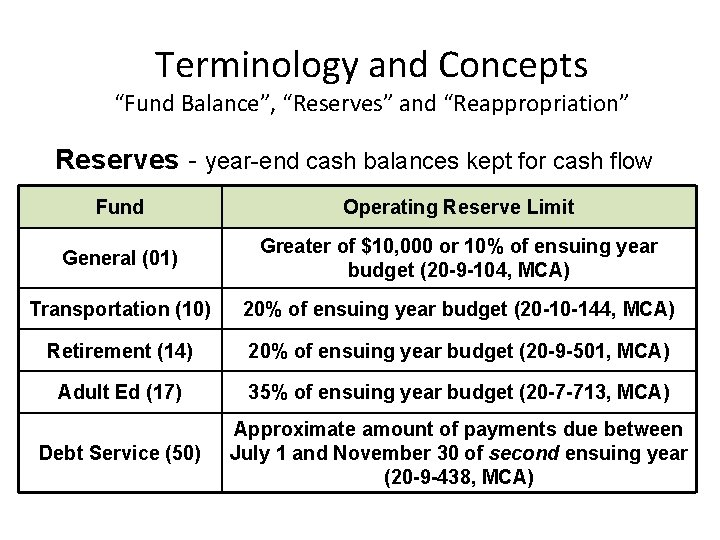 """Terminology and Concepts """"Fund Balance"""", """"Reserves"""" and """"Reappropriation"""" Reserves - year-end cash balances kept"""