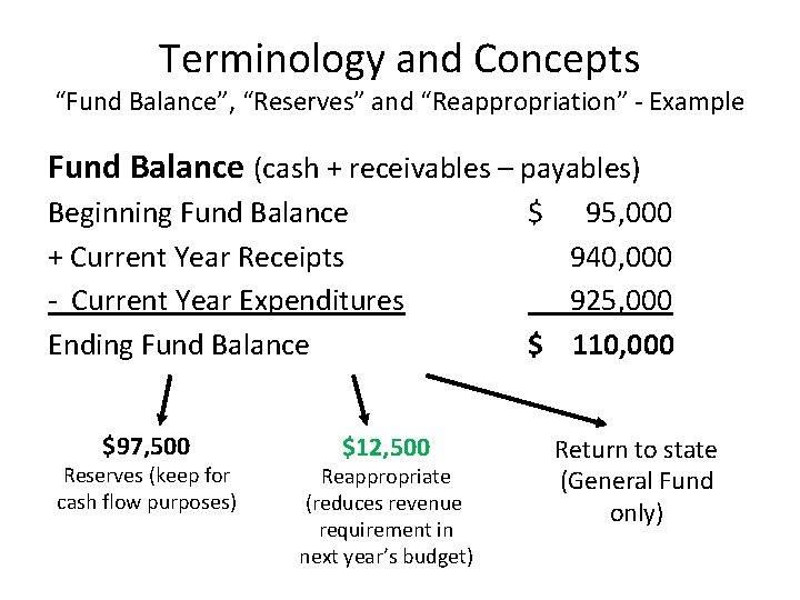 """Terminology and Concepts """"Fund Balance"""", """"Reserves"""" and """"Reappropriation"""" - Example Fund Balance (cash +"""