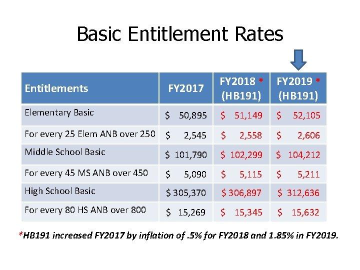 Basic Entitlement Rates Entitlements FY 2017 FY 2018 * (HB 191) Elementary Basic $