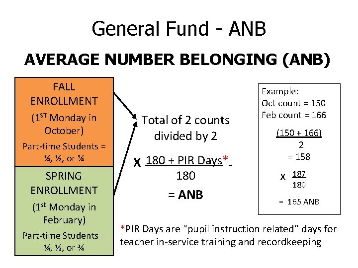 General Fund - ANB AVERAGE NUMBER BELONGING (ANB) FALL ENROLLMENT (1 ST Monday in