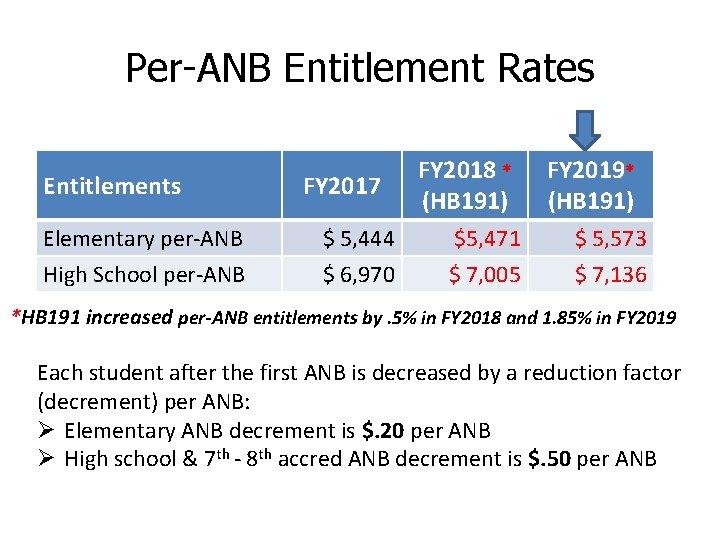 Per-ANB Entitlement Rates Entitlements Elementary per-ANB High School per-ANB FY 2017 $ 5, 444