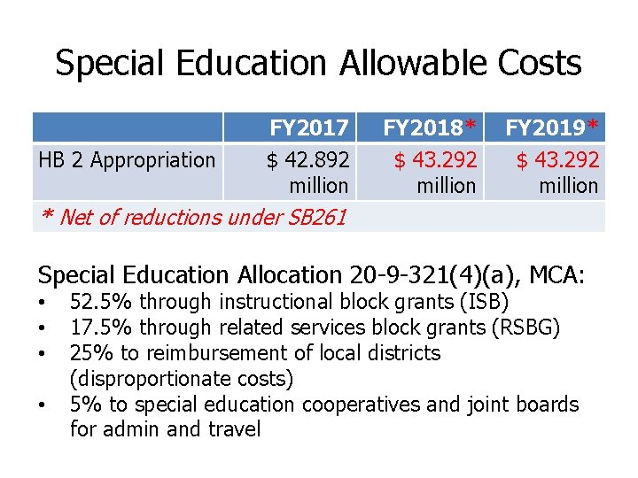 Special Education Allowable Costs HB 2 Appropriation FY 2017 $ 42. 892 million FY