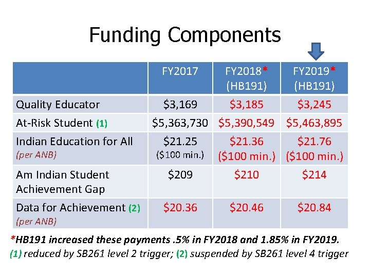 Funding Components FY 2017 Quality Educator At-Risk Student (1) Indian Education for All (per