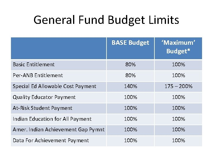 General Fund Budget Limits BASE Budget 'Maximum' Budget* Basic Entitlement 80% 100% Per-ANB Entitlement