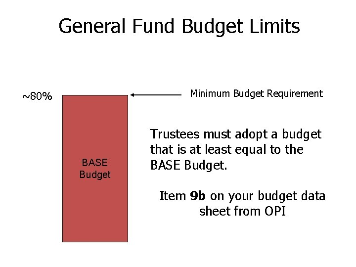 General Fund Budget Limits Minimum Budget Requirement ~80% BASE Budget Trustees must adopt a