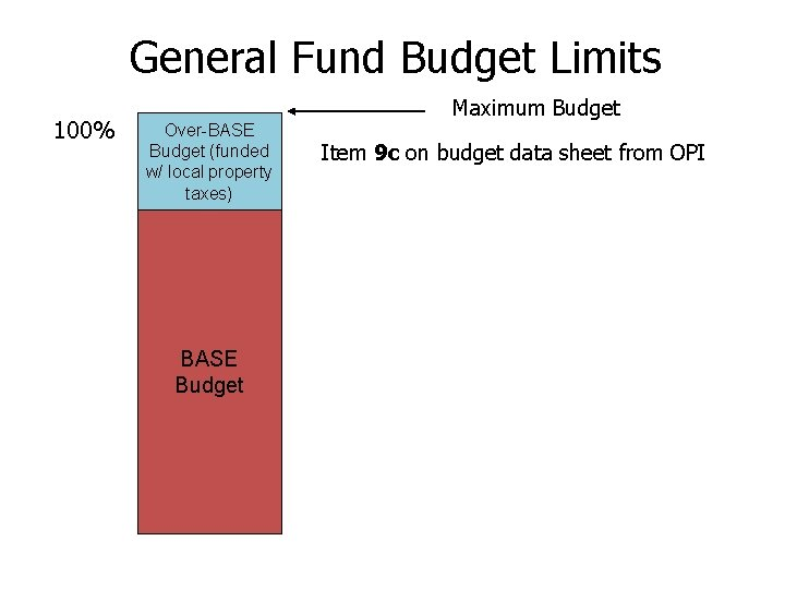 General Fund Budget Limits 100% Maximum Budget Over-BASE Budget (funded w/ local property taxes)
