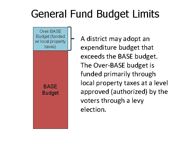 General Fund Budget Limits Over-BASE Budget (funded w/ local property taxes) BASE Budget A