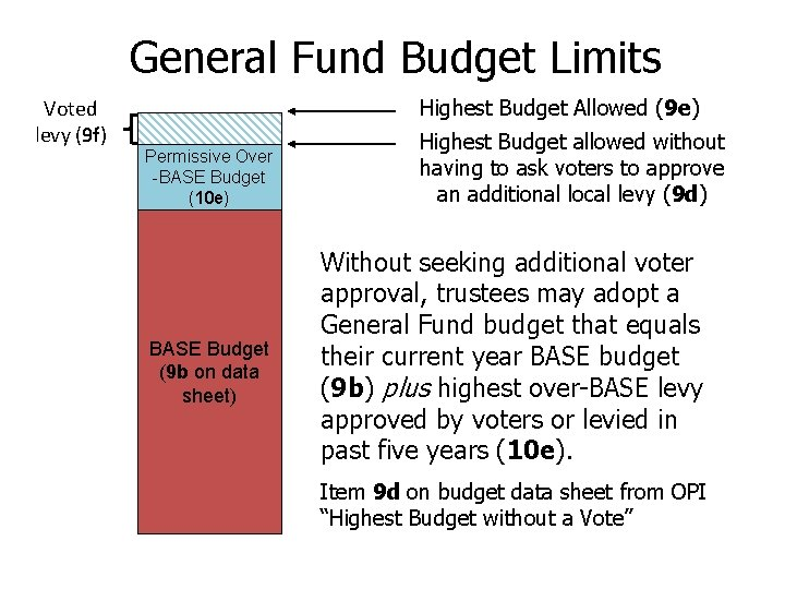 General Fund Budget Limits Voted levy (9 f) Highest Budget Allowed (9 e) Permissive