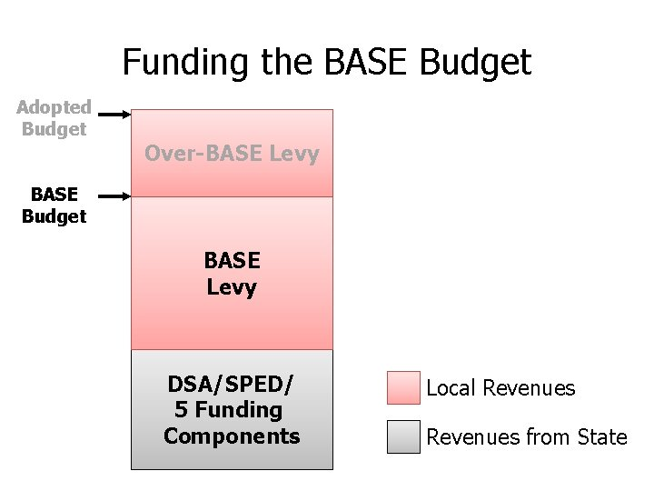 Funding the BASE Budget Adopted Budget Over-BASE Levy BASE Budget BASE Levy DSA/SPED/ 5