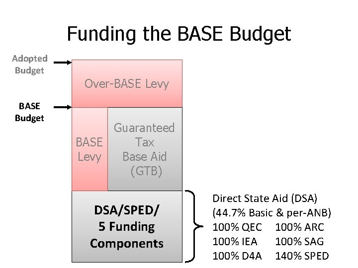 Funding the BASE Budget Adopted Budget BASE Budget Over-BASE Levy Guaranteed BASE Tax Levy