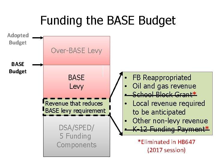 Funding the BASE Budget Adopted Budget BASE Budget Over-BASE Levy Revenue that reduces BASE