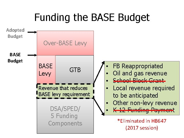 Funding the BASE Budget Adopted Budget BASE Budget Over-BASE Levy GTB Revenue that reduces