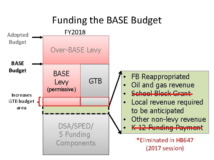 Funding the BASE Budget Adopted Budget BASE Budget Increases GTB budget area FY 2018