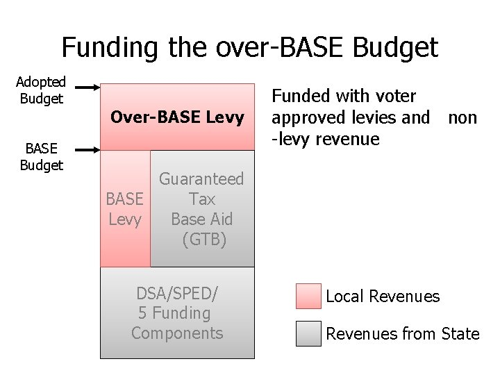 Funding the over-BASE Budget Adopted Budget BASE Budget Over-BASE Levy Funded with voter approved