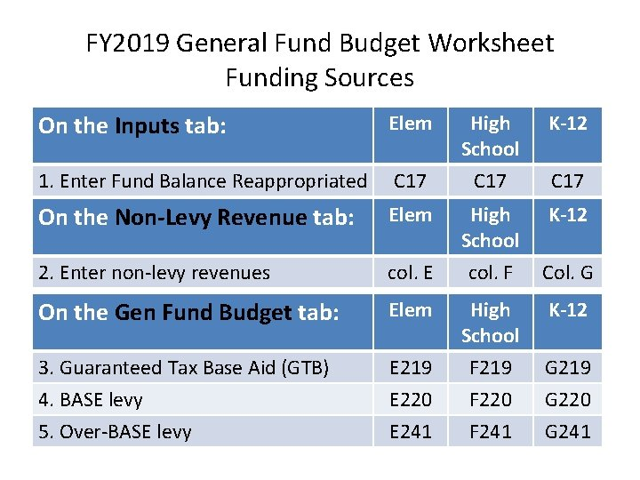 FY 2019 General Fund Budget Worksheet Funding Sources On the Inputs tab: Elem 1.
