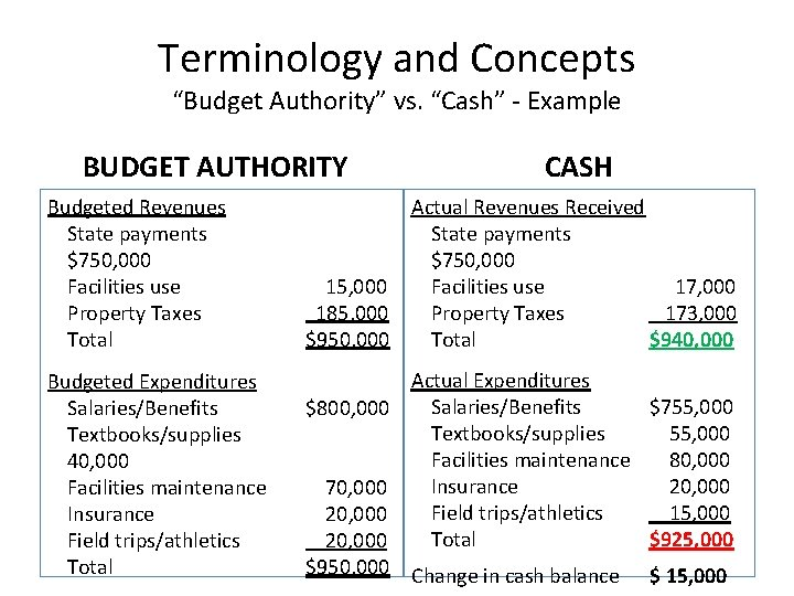 """Terminology and Concepts """"Budget Authority"""" vs. """"Cash"""" - Example BUDGET AUTHORITY CASH Budgeted Revenues"""