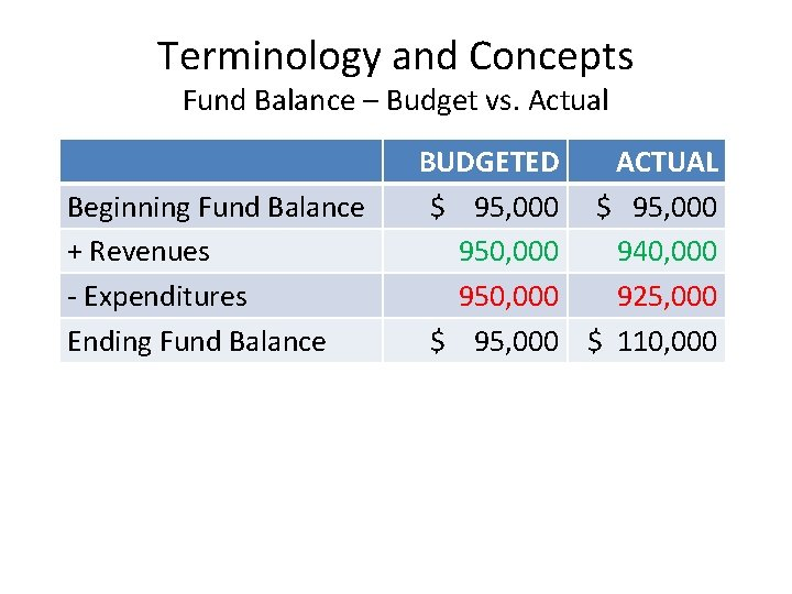 Terminology and Concepts Fund Balance – Budget vs. Actual Beginning Fund Balance + Revenues