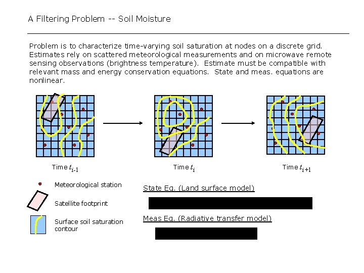 A Filtering Problem -- Soil Moisture Problem is to characterize time-varying soil saturation at