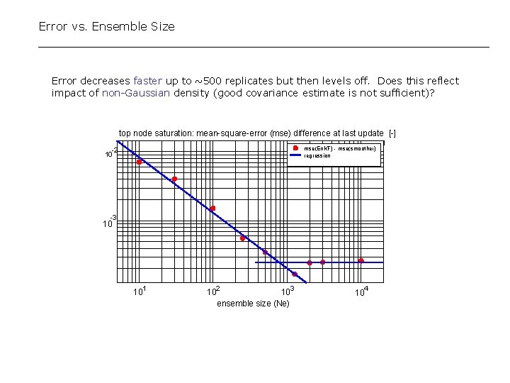 Error vs. Ensemble Size Error decreases faster up to ~500 replicates but then levels