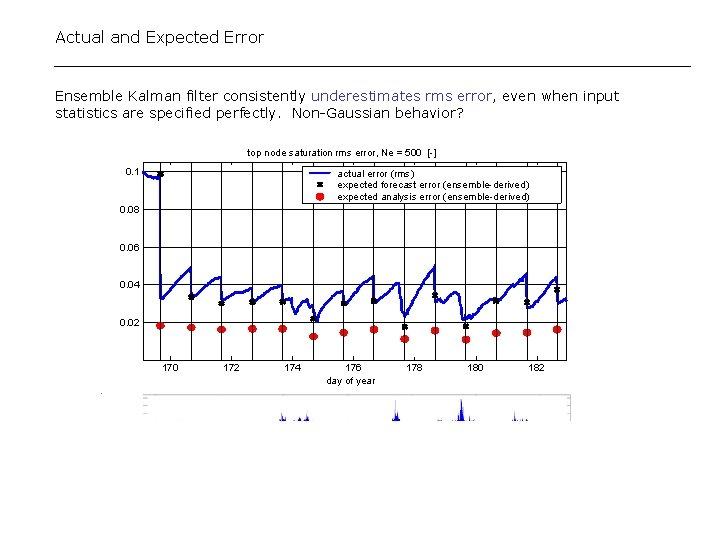 Actual and Expected Error Ensemble Kalman filter consistently underestimates rms error, even when input