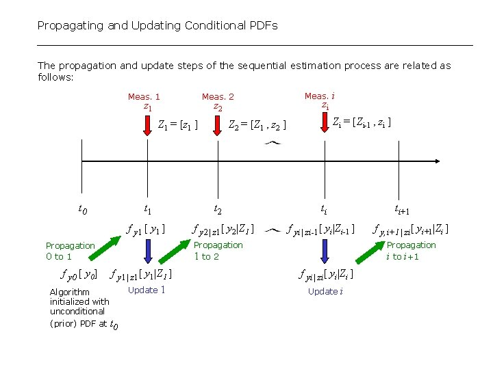 Propagating and Updating Conditional PDFs The propagation and update steps of the sequential estimation