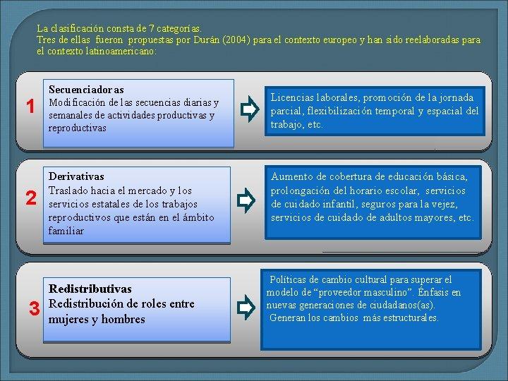 La clasificación consta de 7 categorías. Tres de ellas fueron propuestas por Durán (2004)