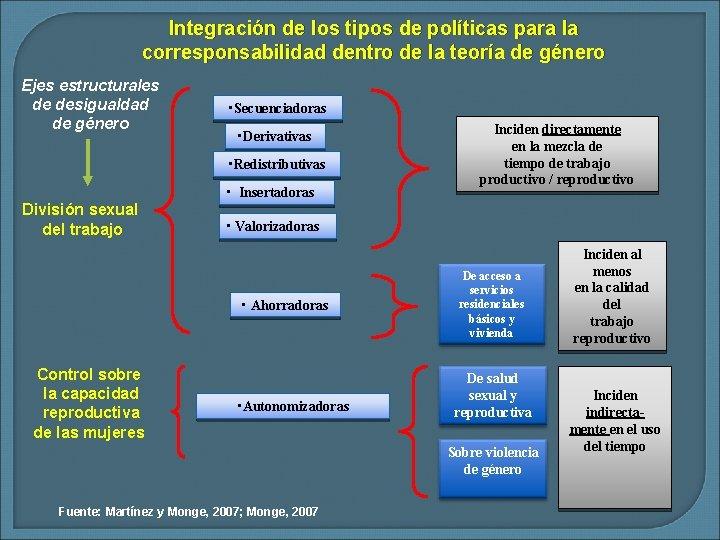 Integración de los tipos de políticas para la corresponsabilidad dentro de la teoría de