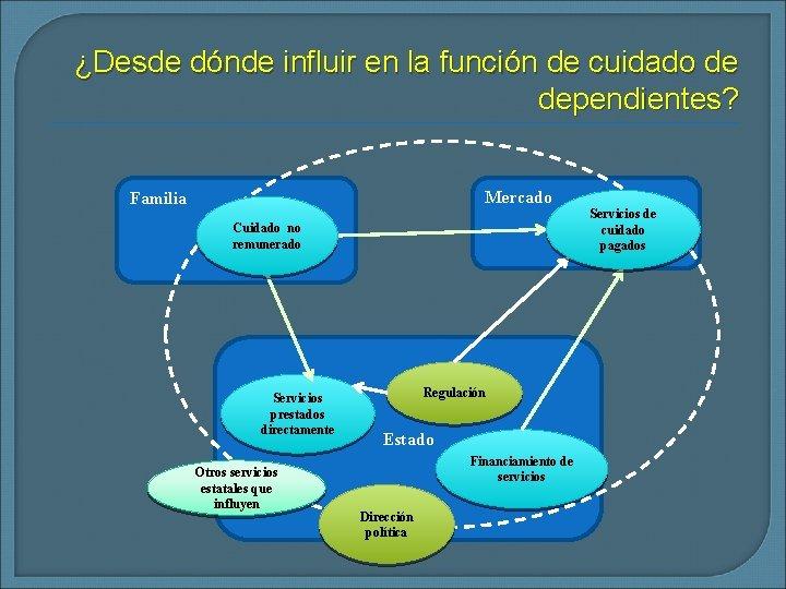 ¿Desde dónde influir en la función de cuidado de dependientes? Mercado Familia Cuidado no