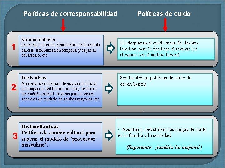 Políticas de corresponsabilidad 1 Políticas de cuido Secuenciadoras Licencias laborales, promoción de la jornada