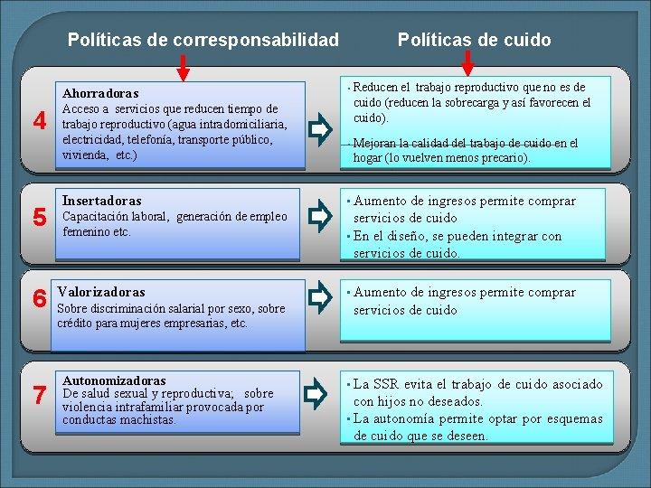 Políticas de corresponsabilidad Ahorradoras 4 5 6 7 Acceso a servicios que reducen tiempo