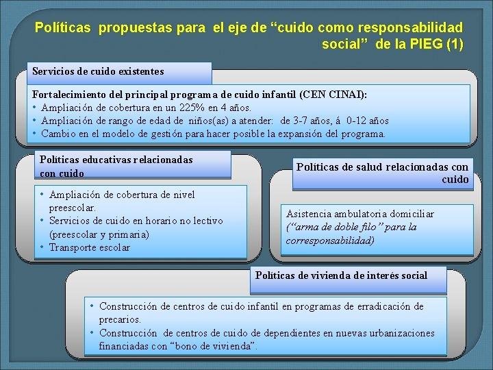 """Políticas propuestas para el eje de """"cuido como responsabilidad social"""" de la PIEG (1)"""