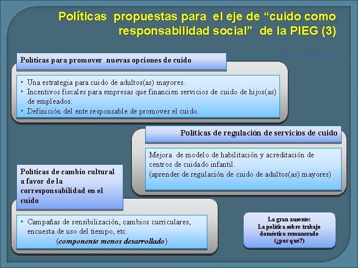 """Políticas propuestas para el eje de """"cuido como responsabilidad social"""" de la PIEG (3)"""