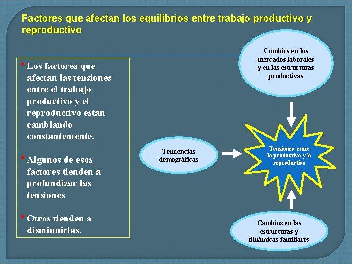 Factores que afectan los equilibrios entre trabajo productivo y reproductivo Cambios en los mercados