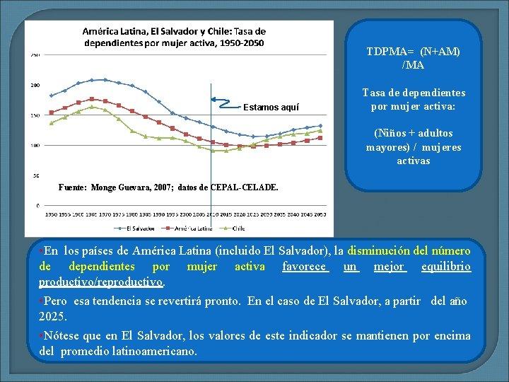 TDPMA= (N+AM) /MA Estamos aquí Tasa de dependientes por mujer activa: (Niños + adultos