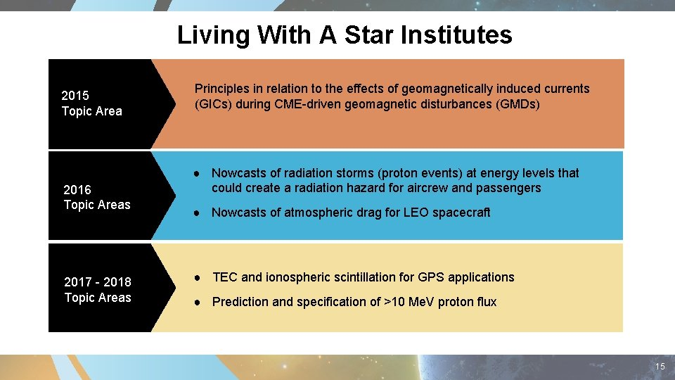 Living With A Star Institutes 2015 Topic Area 2016 Topic Areas 2017 - 2018