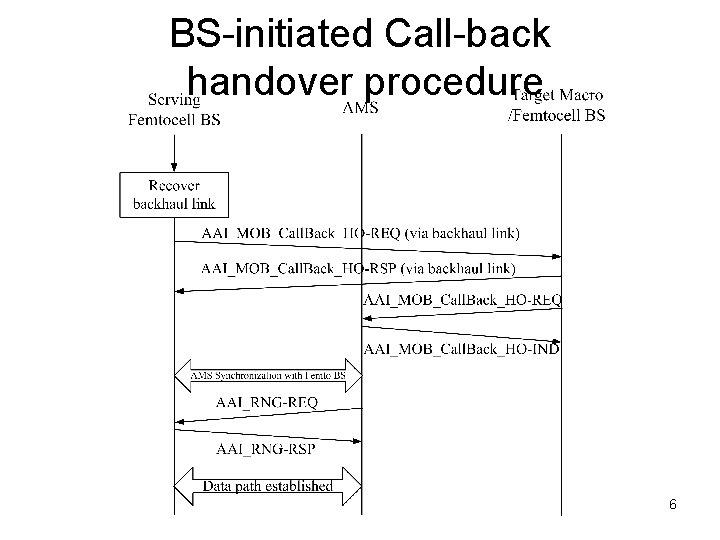 BS-initiated Call-back handover procedure 6