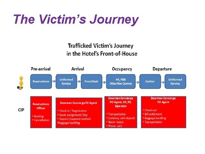 The Victim's Journey
