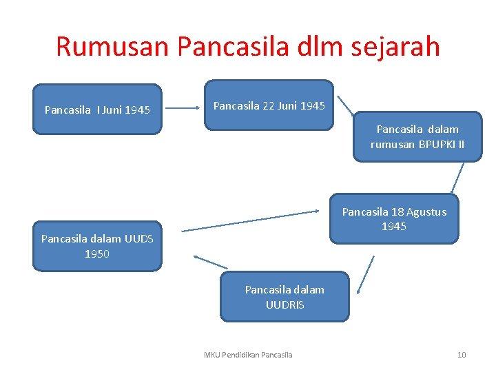 Rumusan Pancasila dlm sejarah Pancasila I Juni 1945 Pancasila 22 Juni 1945 Pancasila dalam