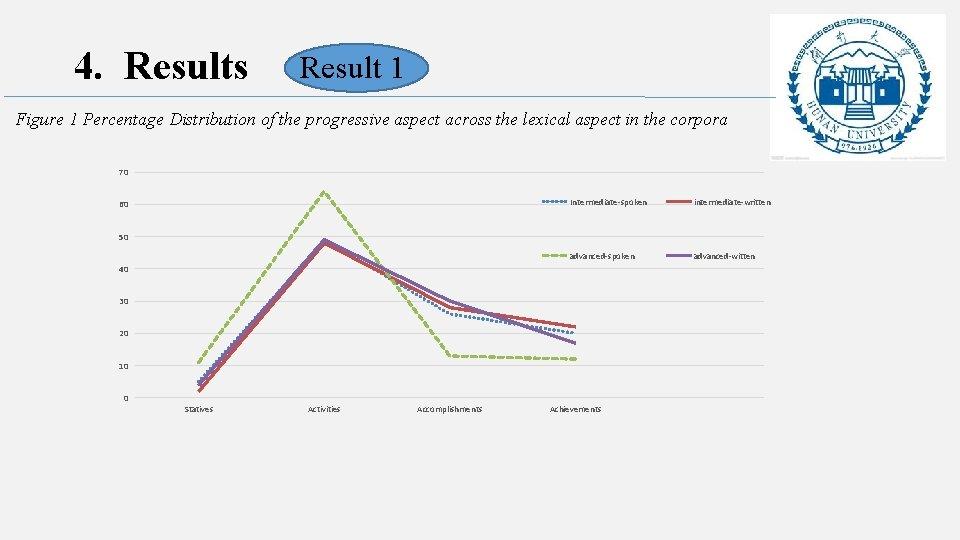 4. Results Result 1 Figure 1 Percentage Distribution of the progressive aspect across the