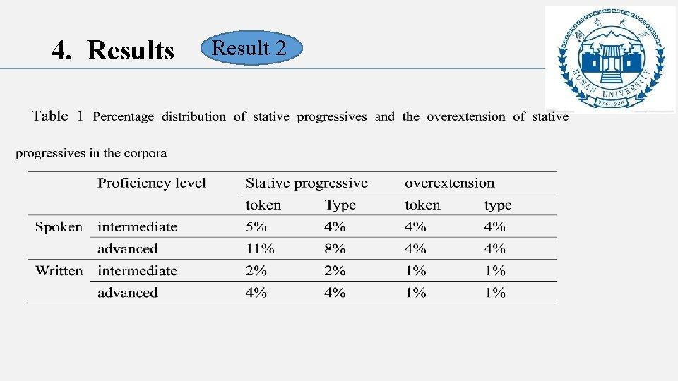 4. Results Result 2