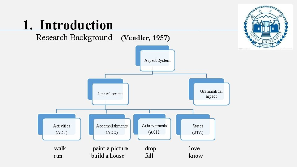 1. Introduction Research Background (Vendler, 1957) Aspect System Grammatical aspect Lexical aspect Activities (ACT)