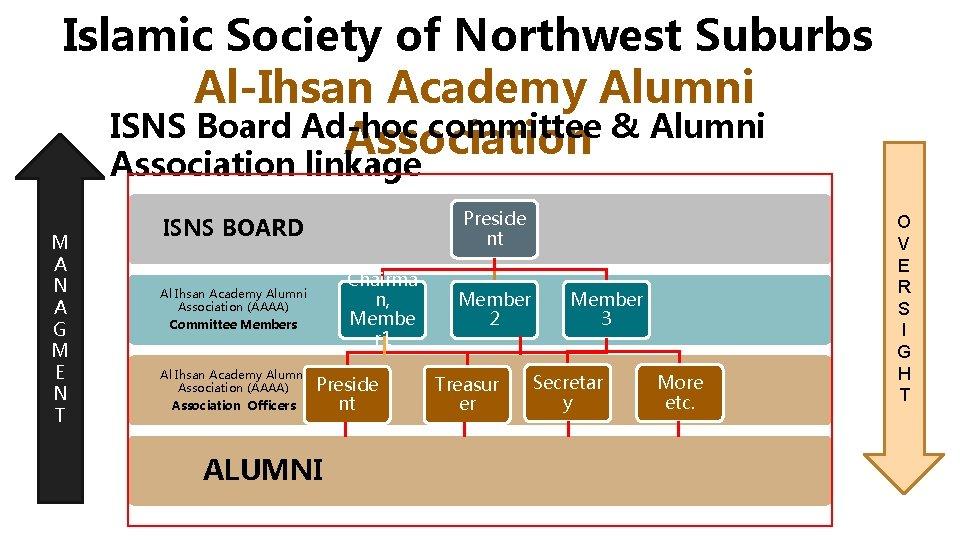 Islamic Society of Northwest Suburbs Al-Ihsan Academy Alumni ISNS Board Ad-hoc committee & Alumni