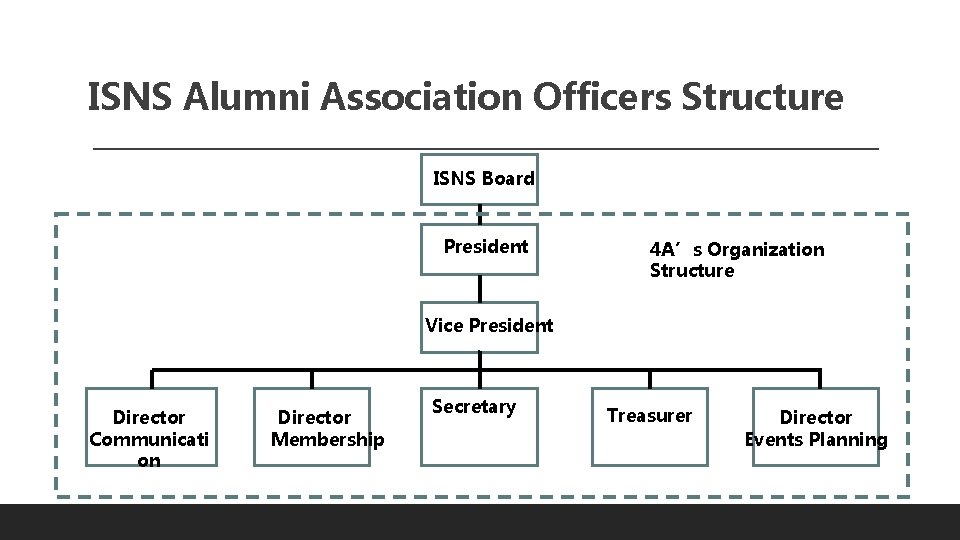 ISNS Alumni Association Officers Structure ISNS Board President 4 A's Organization Structure Vice President