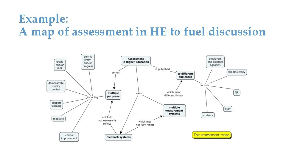 Example: A map of assessment in HE to fuel discussion