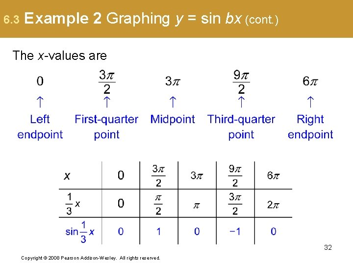 6. 3 Example 2 Graphing y = sin bx (cont. ) The x-values are